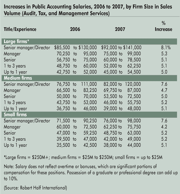 Salary Guide for 2007